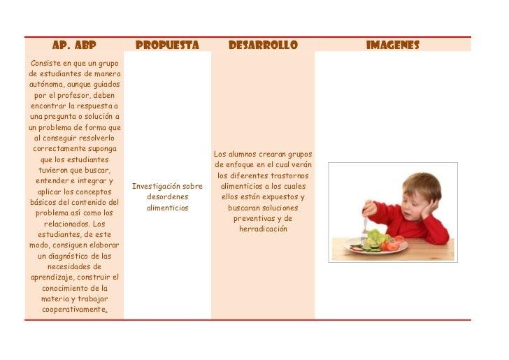 Ap. ABP                PROPUESTA                 DESARROLLO                IMAGENES Consiste en que un grupode estudiantes...