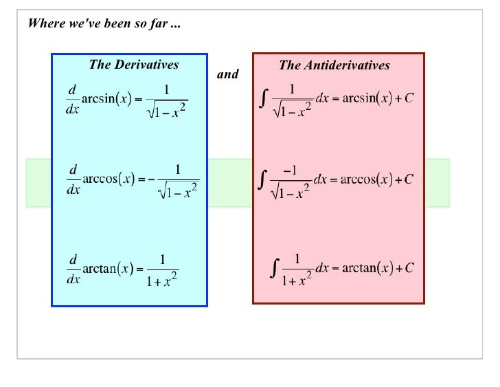 Where we've been so far ...            The Derivatives           The Antiderivatives                               and