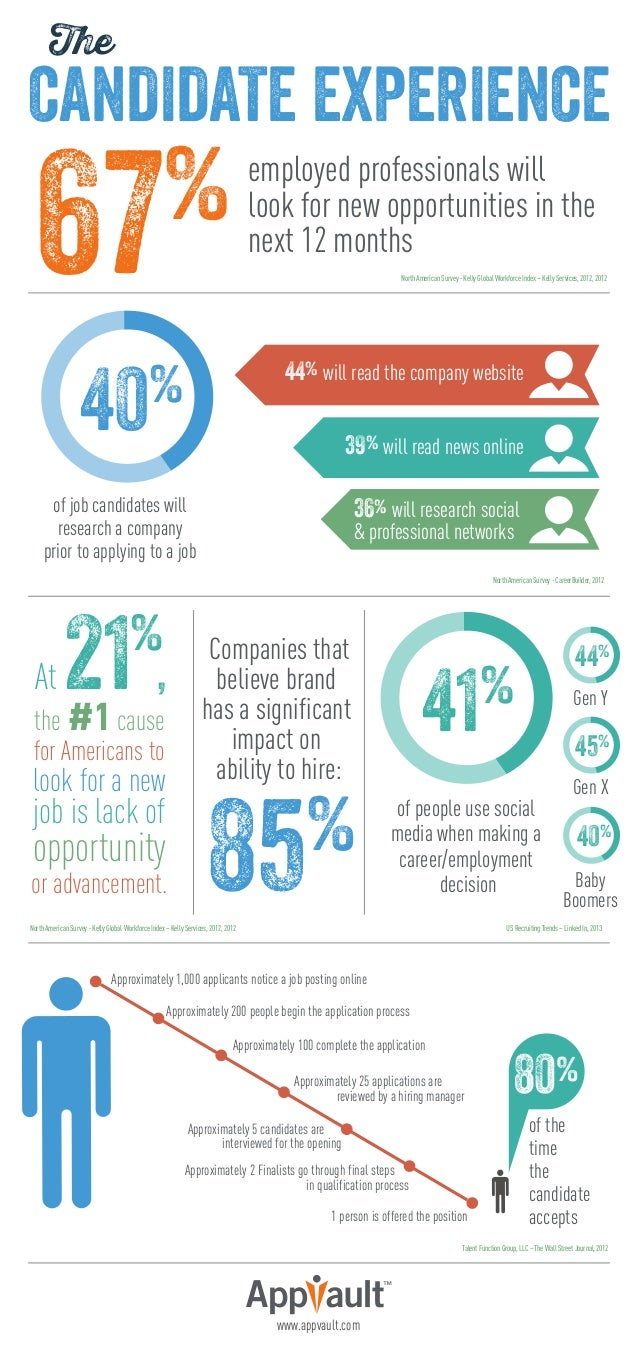 The  CANDIDATE EXPERIENCE  67  %  employed professionals will look for new opportunities in the next 12 months North Ameri...