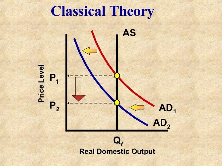 keynes critique of classical economics