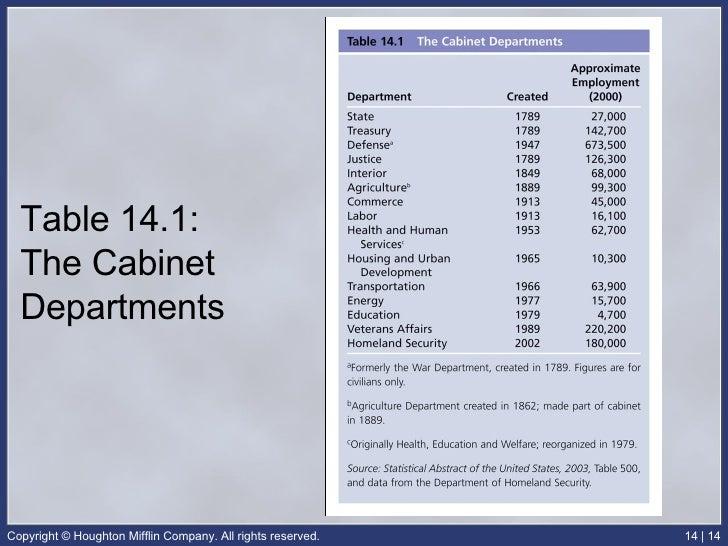 Cabinet Departments Definition Ap Gov - thesecretconsul.com
