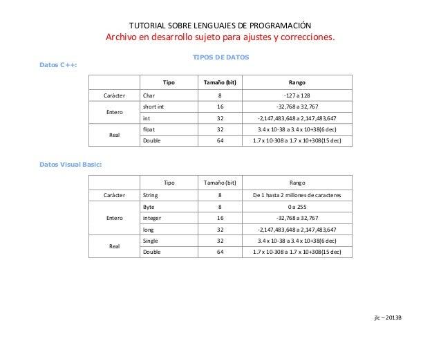 TUTORIAL SOBRE LENGUAJES DE PROGRAMACIÓN Archivo en desarrollo sujeto para ajustes y correcciones. jlc – 2013B TIPOS DE DA...