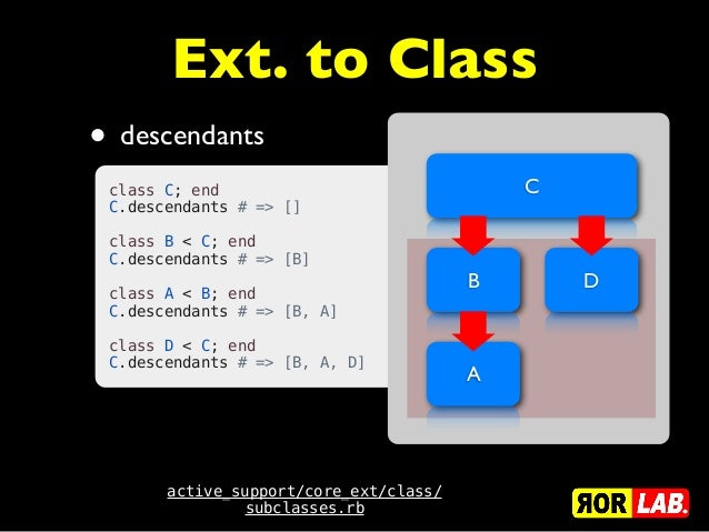 Ext. to Class• descendantsactive_support/core_ext/class/subclasses.rbclass C; endC.descendants # => []class B < C; endC.d...