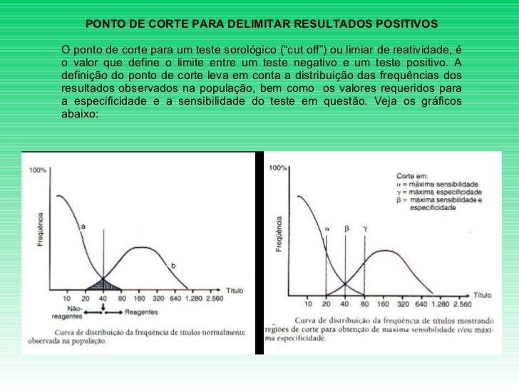 """PONTO DE CORTE PARA DELIMITAR RESULTADOS POSITIVOS  O ponto de corte para um teste sorológico (""""cut off"""") ou limiar de ..."""