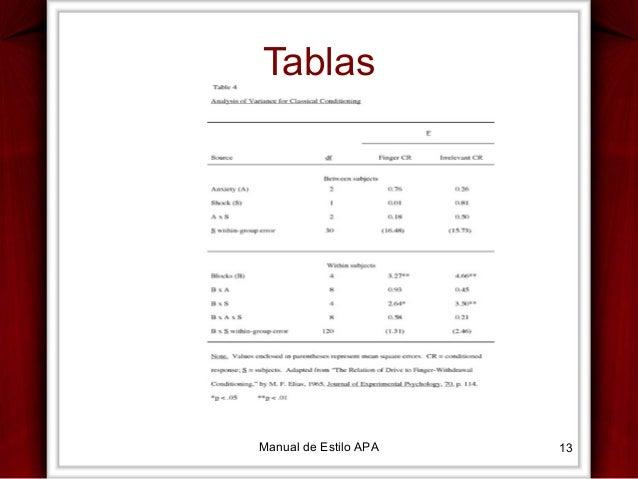 Tablas  Manual de Estilo APA  13