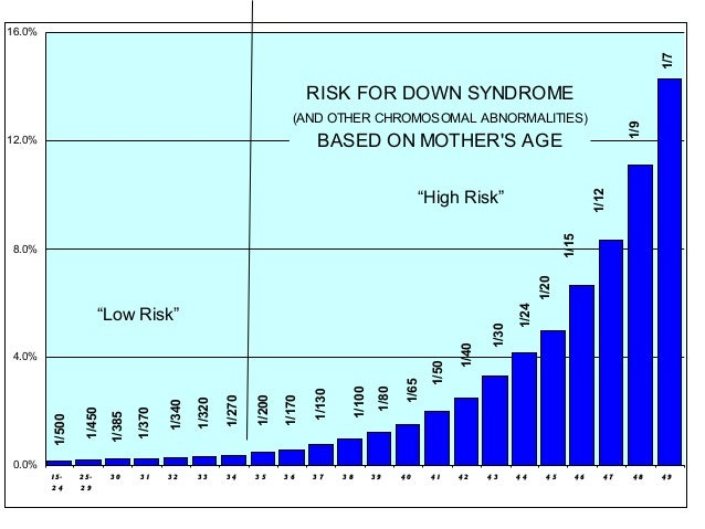 RISK FOR DOWN SYNDROME (AND OTHER CHROMOSOMAL ABNORMALITIES) BASED ON MOTHER'S AGE 1/7 1/9 1/50 1/40 1/30 1/24 1/20 1/15 1...