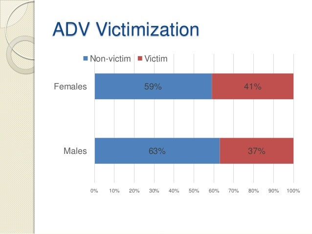 Adolescent dating violence victimization and psychological well being 6