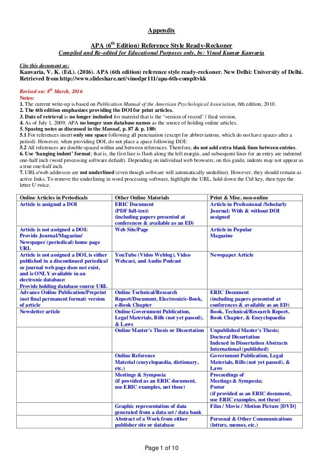 Appendix APA (6th Edition) Reference Style Ready-Reckoner Compiled and Re-edited for Educational Purposes only, by: Vinod ...