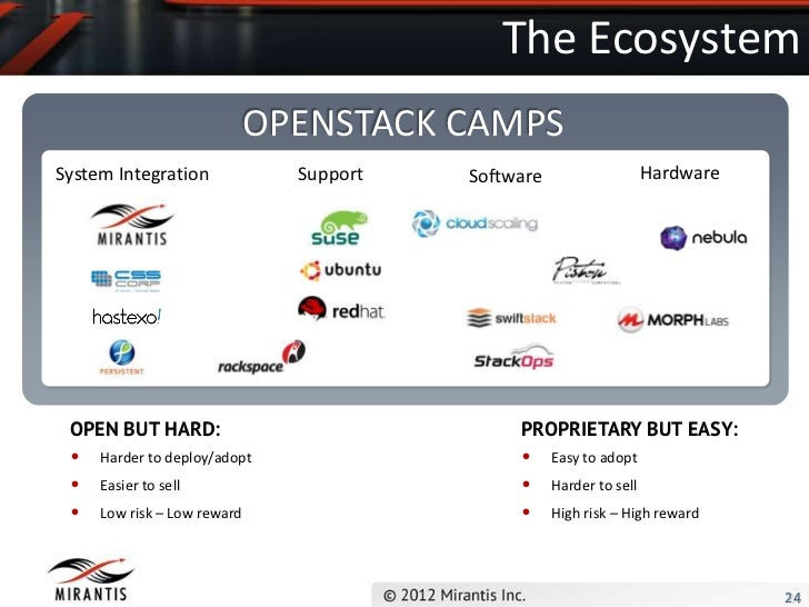 The Ecosystem                       OPENSTACK CAMPSSystem Integration          Support   Software          Hardware OPEN B...