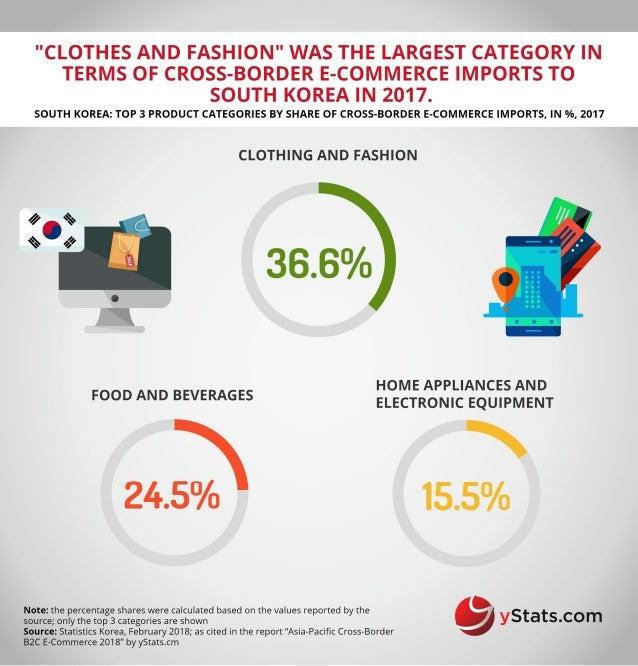 Infographic: Asia-Pacific Cross-Border B2C E-Commerce 2018