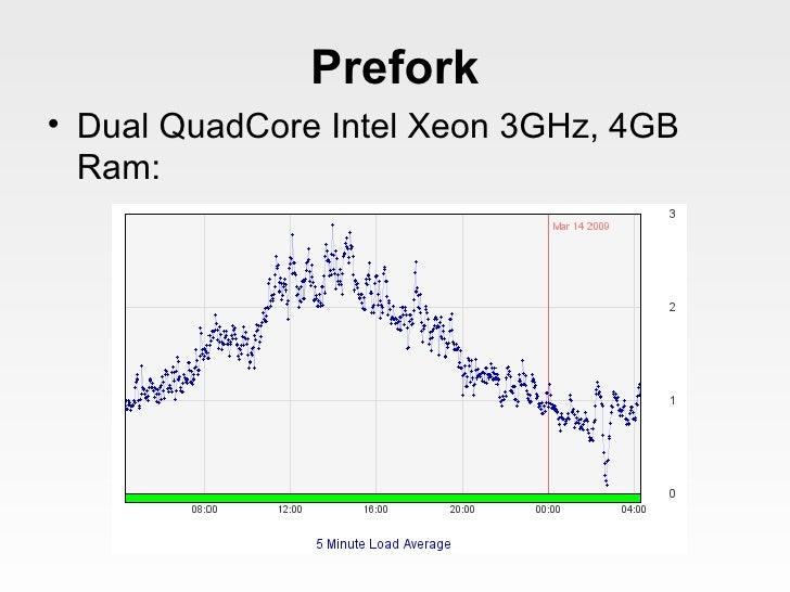 Prefork <ul><li>Dual QuadCore Intel Xeon 3GHz, 4GB Ram: </li></ul>
