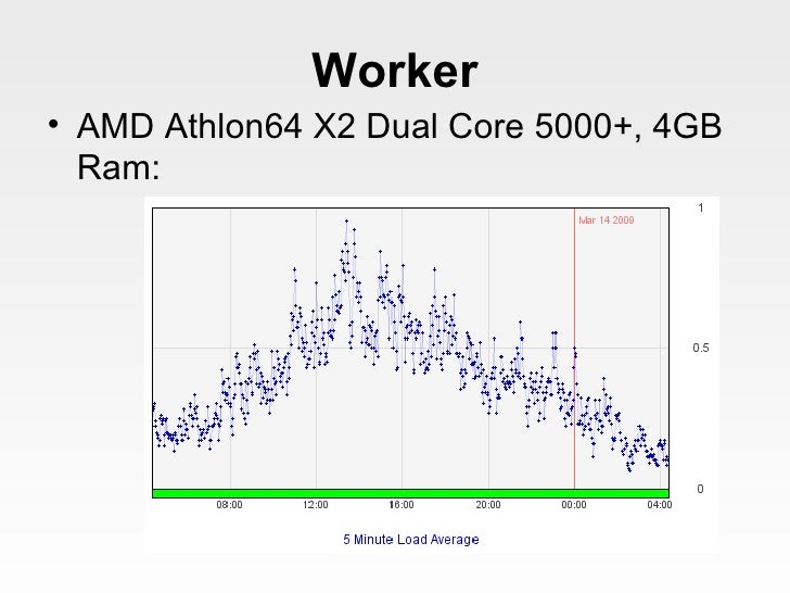Worker <ul><li>AMD Athlon64 X2 Dual Core 5000+, 4GB Ram: </li></ul>