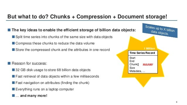 Chronix Time Series Database The New Time Series Kid On