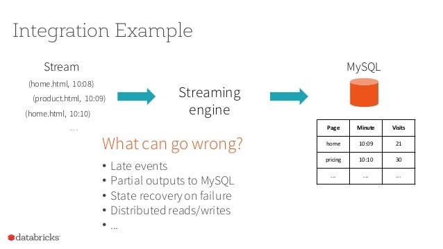 The simplest way to perform streaming analytics is not having to reason about streaming.
