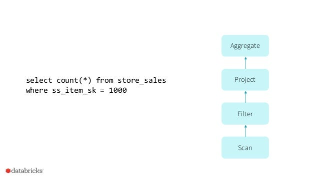 What if we hire a collegefreshmanto implement this queryin Java in 10 mins? select count(*) from store_sales where ss_item...