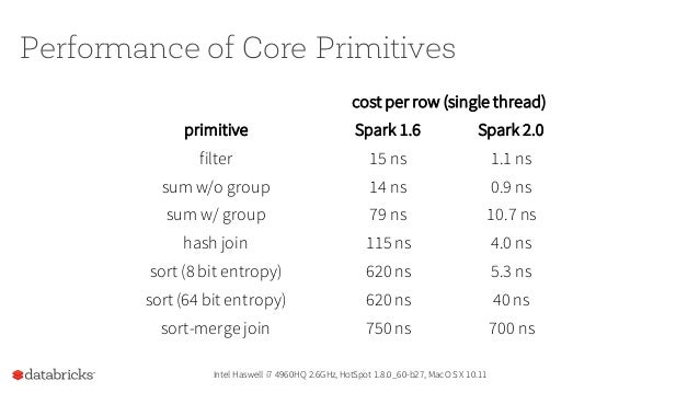 Databricks Community Edition Best place to try & learn Spark.