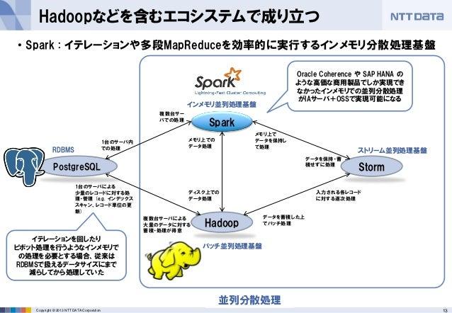 13Copyright © 2013 NTT DATA Corporation Hadoopなどを含むエコシステムで成り立つ • Spark : イテレーションや多段MapReduceを効率的に実行するインメモリ分散処理基盤 バッチ処理では間に...