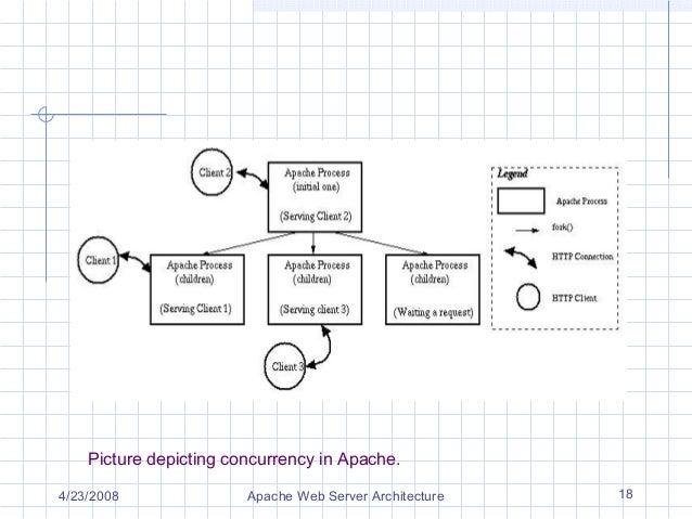 Apache web server architecture