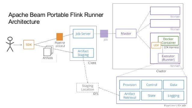 Flink Forward San Francisco 2019: Apache Beam portability in the time…