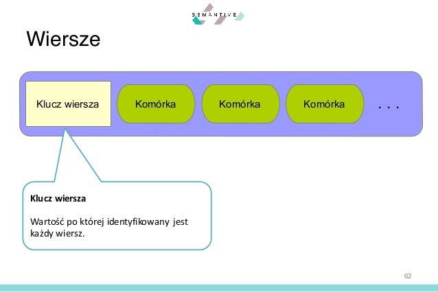 Apache Cassandra Wprowadzenie Do Architektury Modelowania