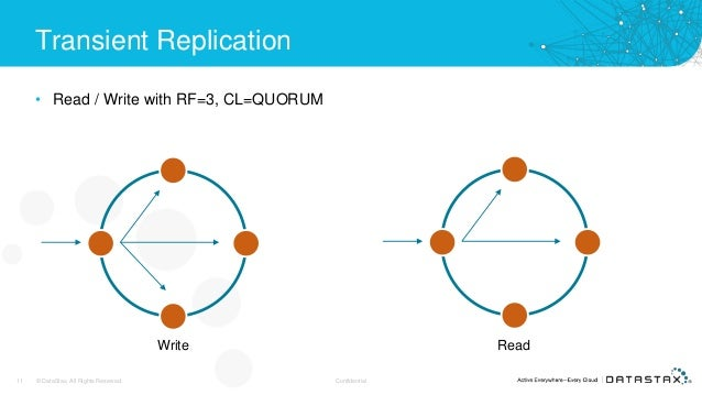 Transient Replication • Read / Write with RF=3, CL=QUORUM 11 © DataStax, All Rights Reserved. Confidential Write Read