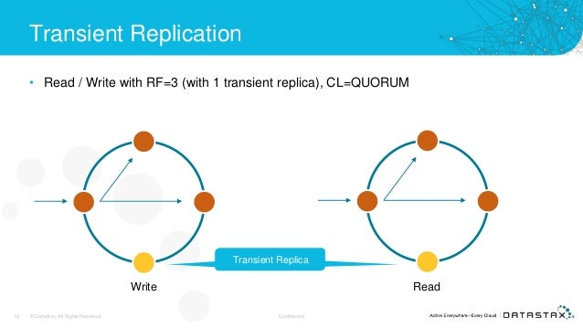 Transient Replication • Read / Write with RF=3 (with 1 transient replica), CL=QUORUM 12 © DataStax, All Rights Reserved. C...
