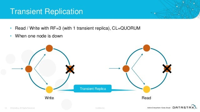 Transient Replication • Read / Write with RF=3 (with 1 transient replica), CL=QUORUM • When one node is down 13 © DataStax...