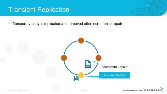 Transient Replication • Temporary copy is replicated and removed after incremental repair 14 © DataStax, All Rights Reserv...