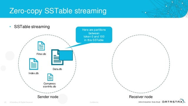 Zero-copy SSTable streaming • SSTable streaming 25 © DataStax, All Rights Reserved. Confidential Data.db Index.db Filter.d...