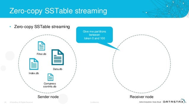 Zero-copy SSTable streaming • Zero-copy SSTable streaming 28 © DataStax, All Rights Reserved. Confidential Data.db Index.d...