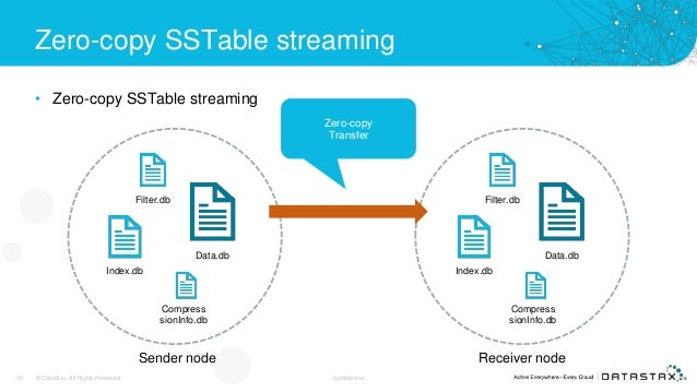 Zero-copy SSTable streaming • Zero-copy SSTable streaming 30 © DataStax, All Rights Reserved. Confidential Data.db Index.d...