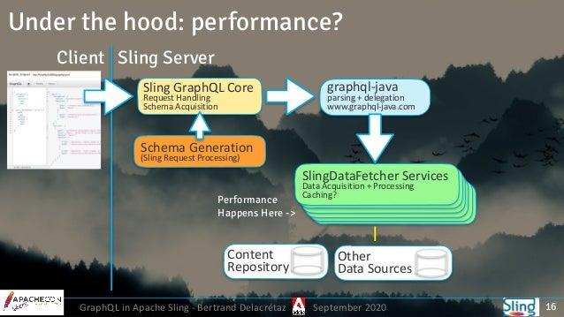 GraphQL in Apache Sling - Bertrand Delacrétaz September 2020 16 Sling GraphQL Core Request Handling Schema Acquisition gra...