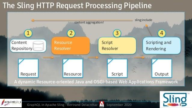 GraphQL in Apache Sling - Bertrand Delacrétaz September 2020 3 Content Repository Resource Resolver Scripting and Render...