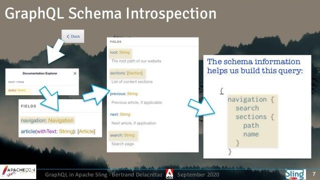 GraphQL in Apache Sling - Bertrand Delacrétaz September 2020 GraphQL Schema Introspection 7 The schema information helps u...