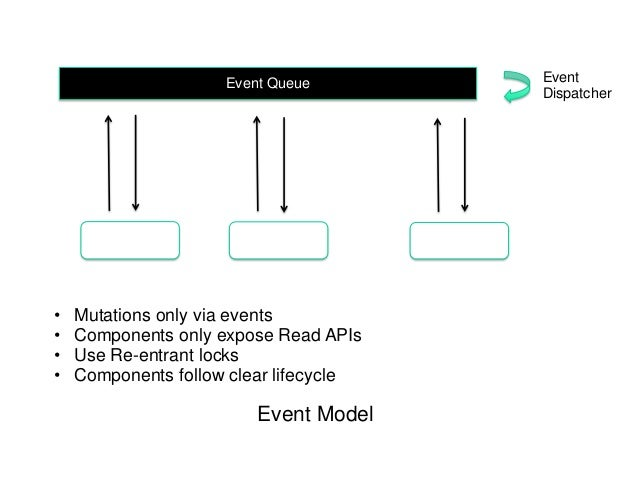 Event queue event dispatcher component ccuart Gallery