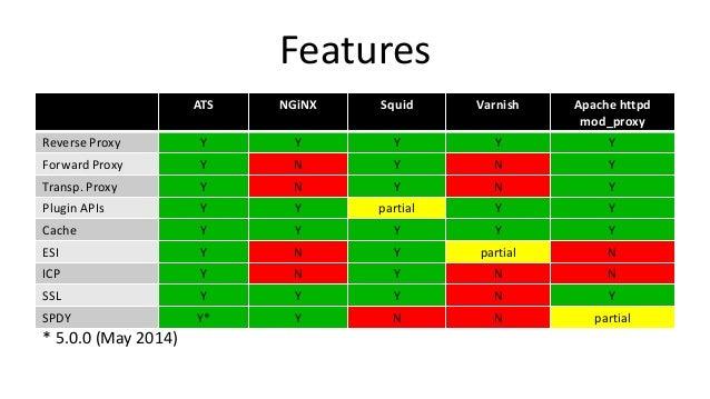 Features ATS NGiNX Squid Varnish Apache httpd mod_proxy Reverse Proxy Y Y Y Y Y Forward Proxy Y N Y N Y Transp. Proxy Y N ...