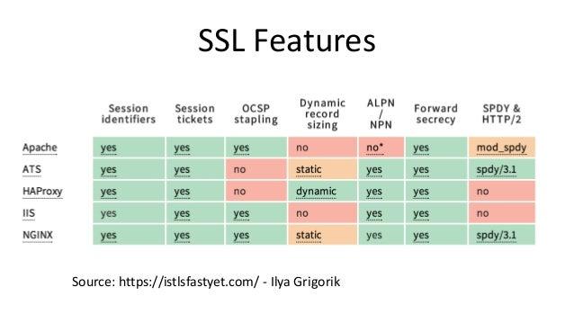 SSL Features Source: https://istlsfastyet.com/ - Ilya Grigorik