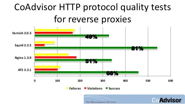 CoAdvisor HTTP protocol quality tests for reverse proxies 0 100 200 300 400 500 600 ATS 3.3.1 Nginx 1.3.9 Squid 3.2.5 Varn...