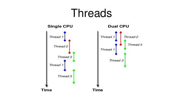 Threads Thread 1 Thread 2 Thread 3 Thread 1 Thread 3 Time Single CPU Thread 1 Thread 2 Thread 3 Thread 1 Thread 3 Time Dua...