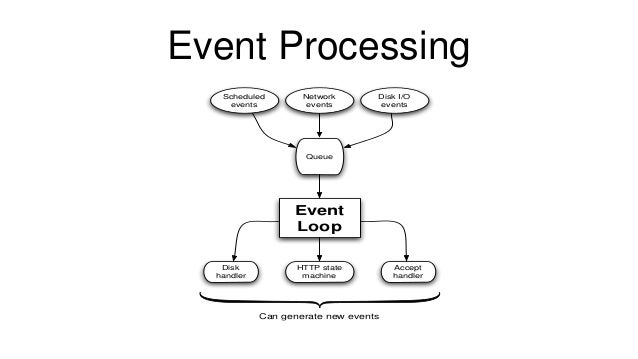 Event Processing Event Loop Scheduled events Network events Disk I/O events Disk handler HTTP state machine Accept handler...