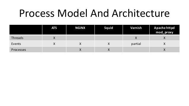 Choosing A Proxy Server - Apachecon 2014