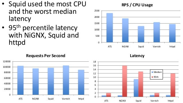 • Squid used the most CPU and the worst median latency • 95th percentile latency with NiGNX, Squid and httpd 0 500 1000 15...