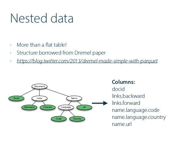 ApacheCon Europe Big Data 2016 – Parquet in practice & detail