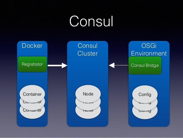 Apachecon core service discovery in osgi beyond the jvm for Consul container