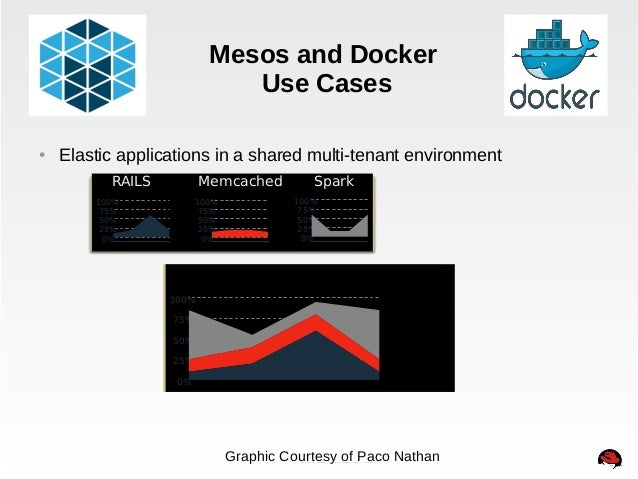Mesos and Docker  Use Cases  ● Elastic applications in a shared multi-tenant environment  RAILS Memcached Spark  100%  75%...