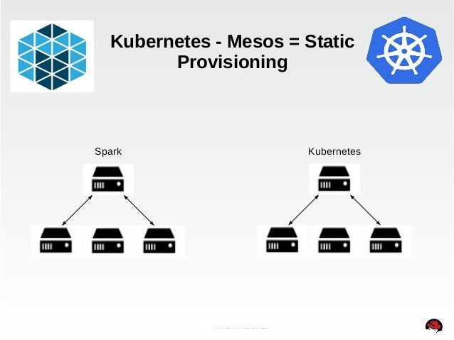 Kubernetes - Mesos = Static  Provisioning  Spark Kubernetes  INTERNAL ONLY