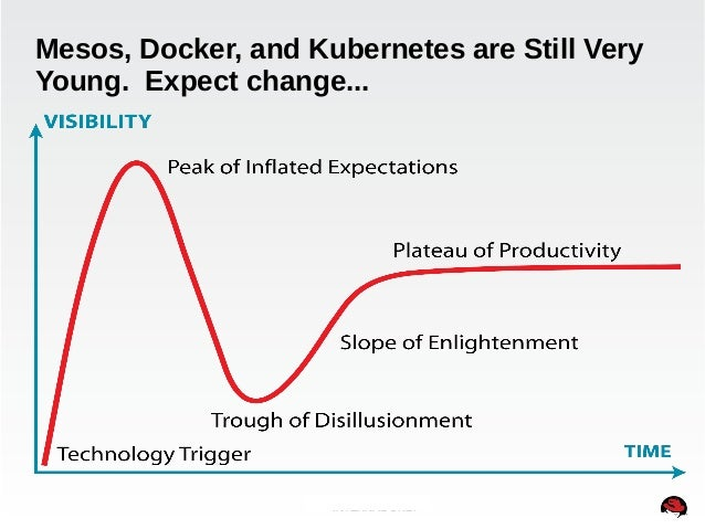 Mesos, Docker, and Kubernetes are Still Very  Young. Expect change...  INTERNAL ONLY