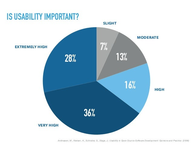 IS USABILITY IMPORTANT? Andreasen, M., Nielsen, H., Schrøder, S., Stage, J.: Usability in Open Source Software Development...