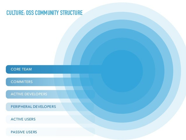 CORE TEAM COMMITERS ACTIVE DEVELOPERS PERIPHERAL DEVELOPERS ACTIVE USERS PASSIVE USERS CULTURE: OSS COMMUNITY STRUCTURE