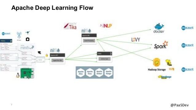 7 @PaaSDev Apache Deep Learning Flow
